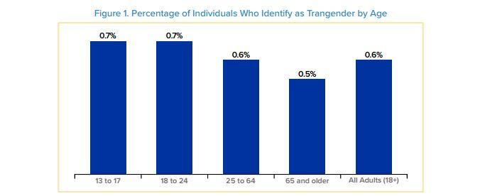 transbyagewilliamsinstitute012017.JPG