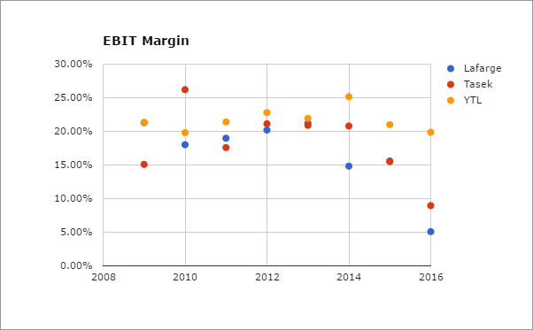 Cement - EBIT Margin.PNG