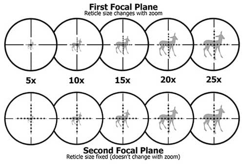 first-focal-plane-vs-second-focal-plane-scope-reticle