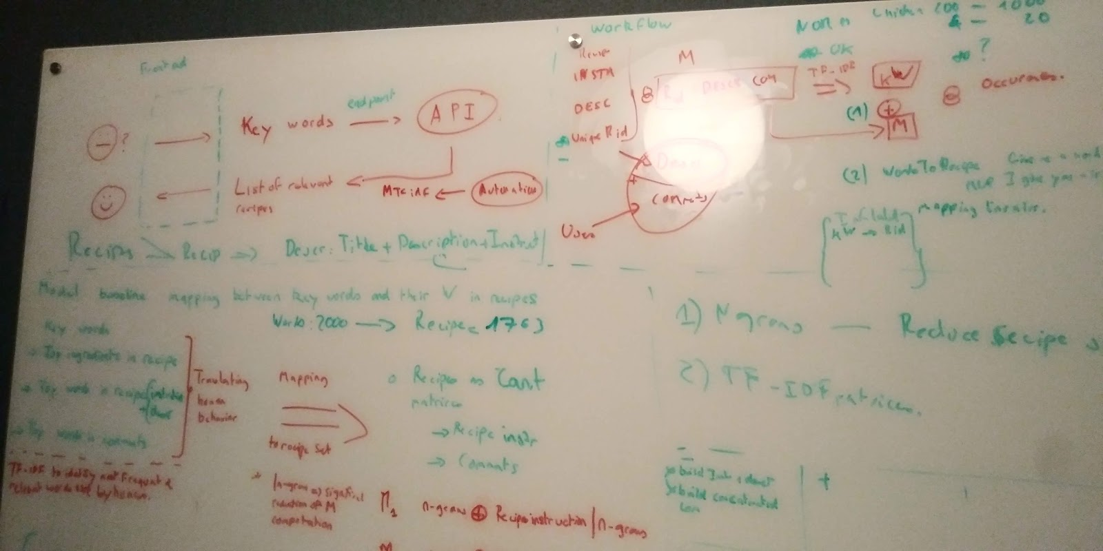 Dataiku white board from planning session