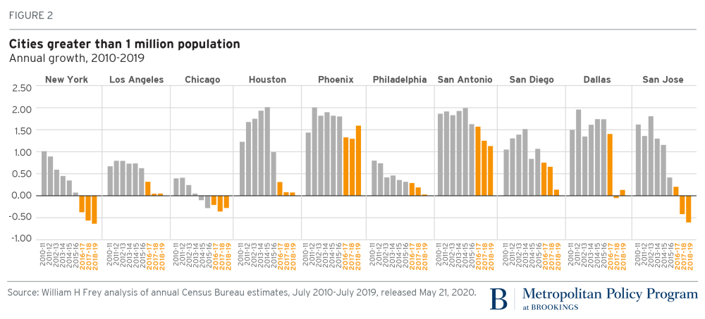 U.S. city growth data