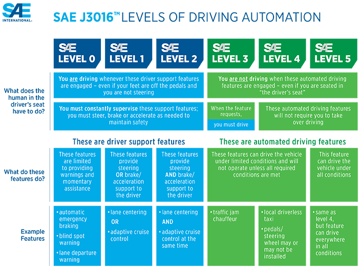 J3016 Levels of Driving Automation