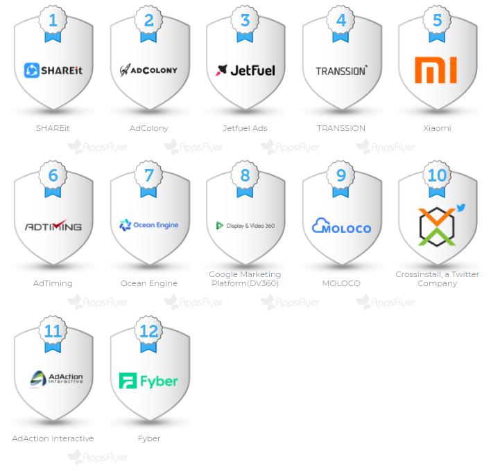 Глобальный Индекс роста по In-App Advertising Index
