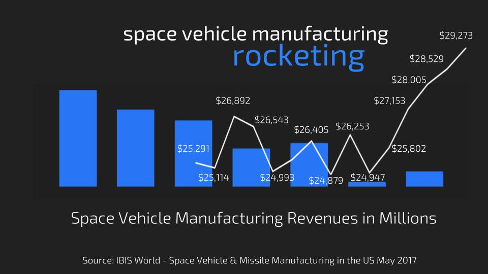A chart showing planned space vehicle manufacturing revenue overtime over the figure 1 chart above.