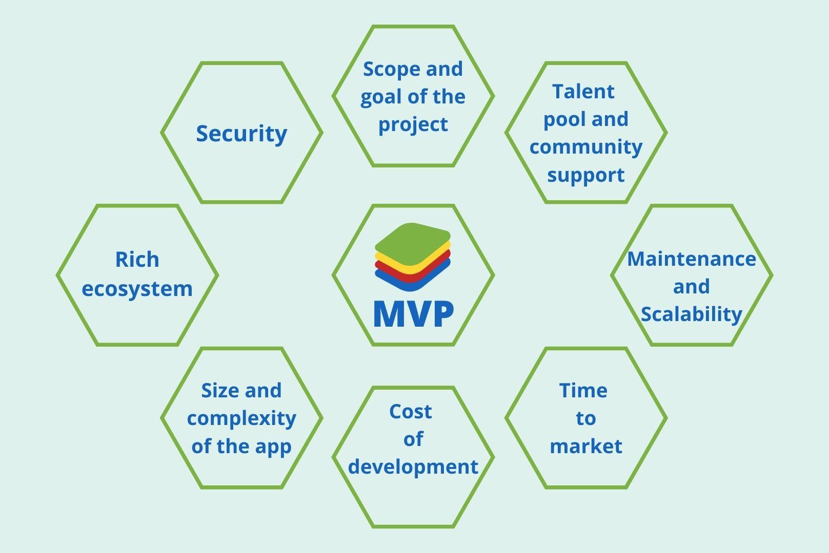 MVP Tech Stack Factors