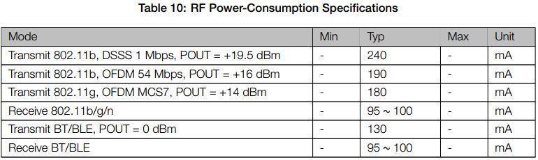 tiêu thụ điện năng esp32 ở chế độ hoạt động