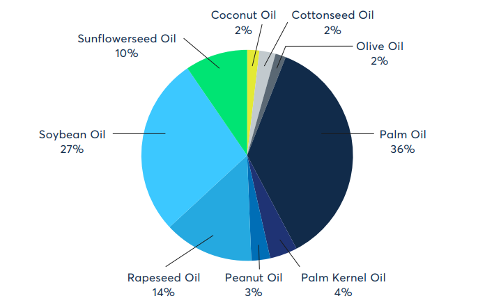 Global cooking oil production market