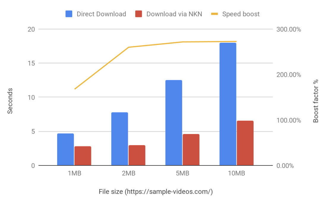 Direct Download vs NKN Multi-path Acceleration