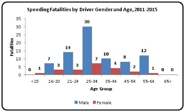 Speeding Fatalities by Driver Gender and Age, 2011-2015