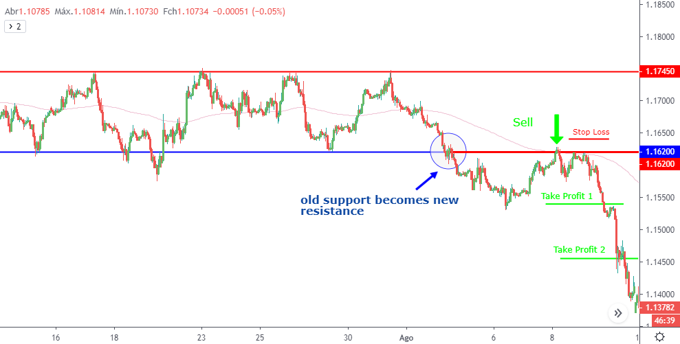Pullback after breakout/Chart