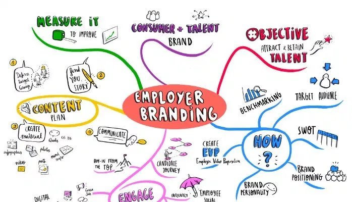 employer branding hiệu quả
