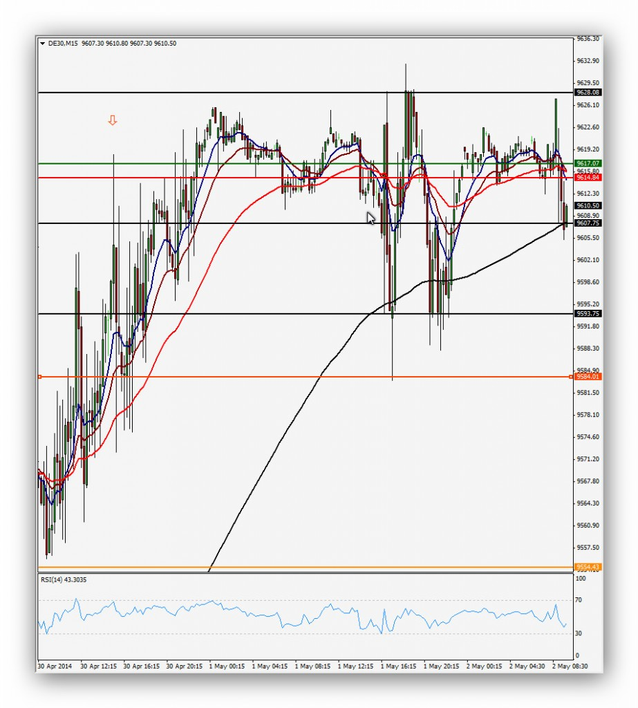 CompartirTrading Post Day Trading 2014-05-02 Dax 15 minutos