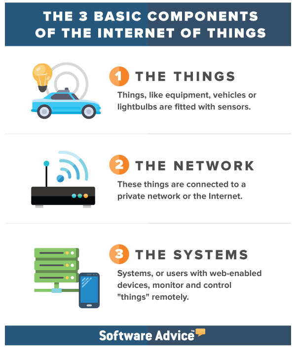 iot basic components