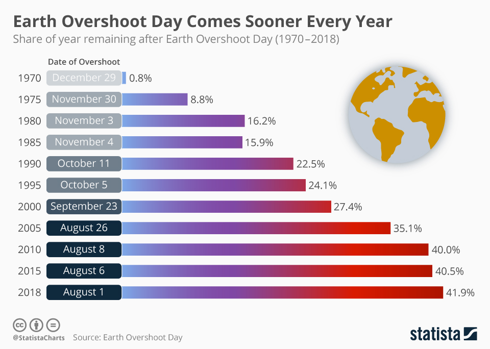 Earth Overshoot Day Comes Sooner Every Year