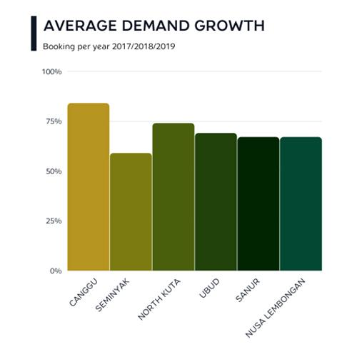 Graphic depicting the average demand growth for villas, not including villa leaseholds in Bali