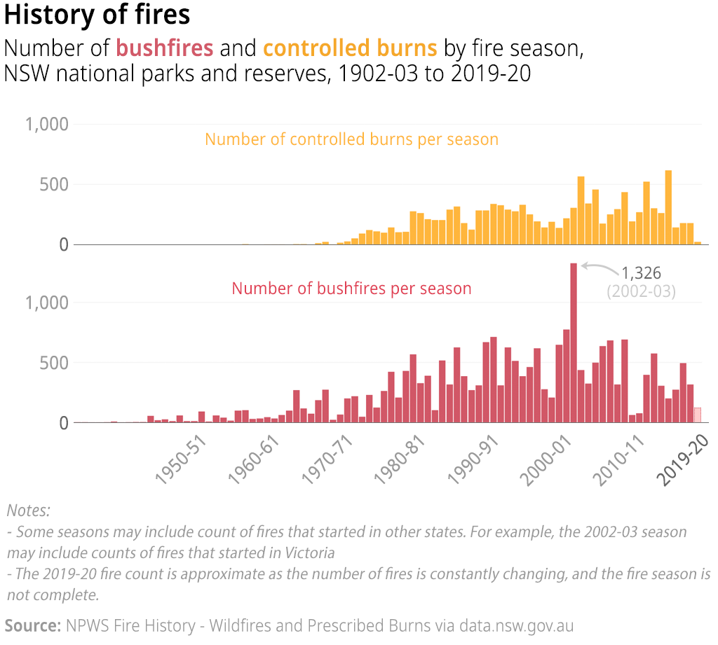 A chart showing the number of wildfires (or bushfires) and prescribed burns (or controlled burns) in NSW national parks and reserves (and surrounding areas) per fire season, 1902-03 to 2018-19.