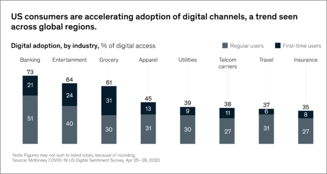 graph of digital adoption, by industry, % of digital access