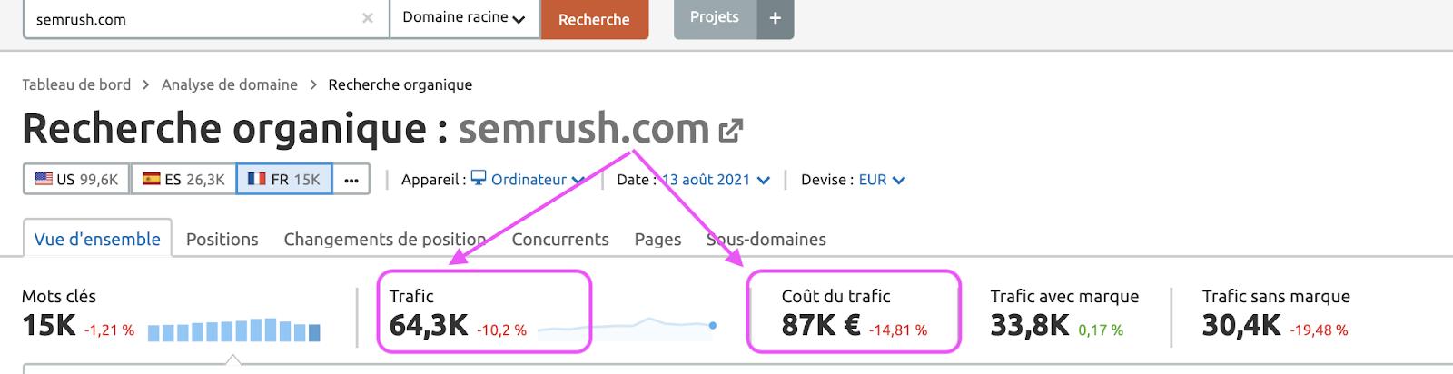 Guide SEMrush: le meilleur outil SEO et marketing digital ? (2021) 3