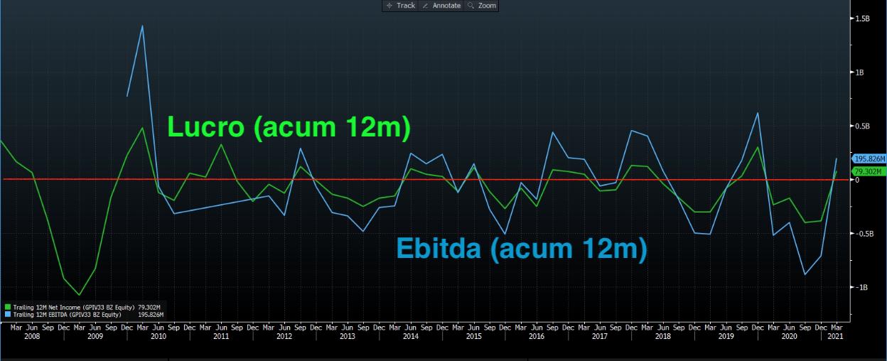 Gráfico apresenta Histórico de Lucros (verde) e Ebitda (azul) acumulado GP Investimentos.