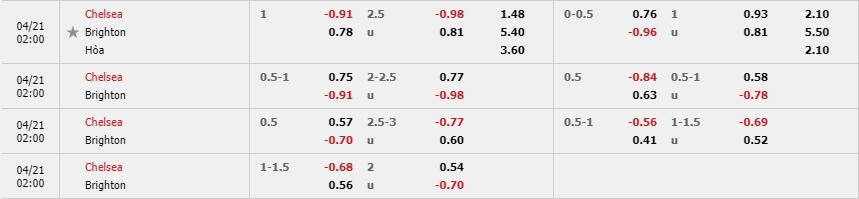 Tỷ lệ kèo Chelsea vs Brighton theo nhà cái Fun88