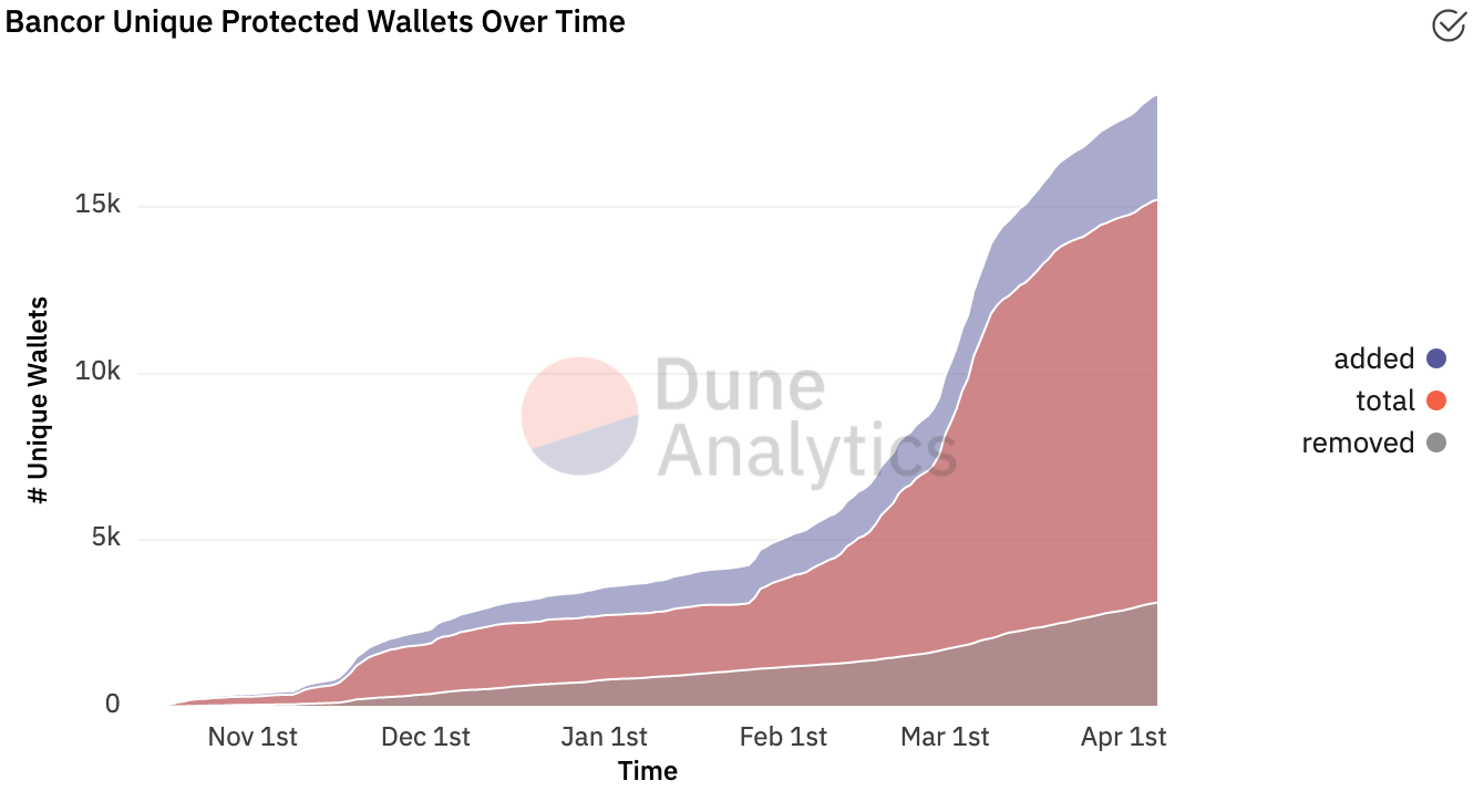 Number of unique wallets benefitting from Bancor's impermanent loss protection system. Source: Dune Analytics.