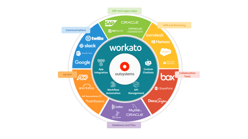 How Workato helps you build data syncs and workflow automations between Outsystems apps and the rest of your apps.