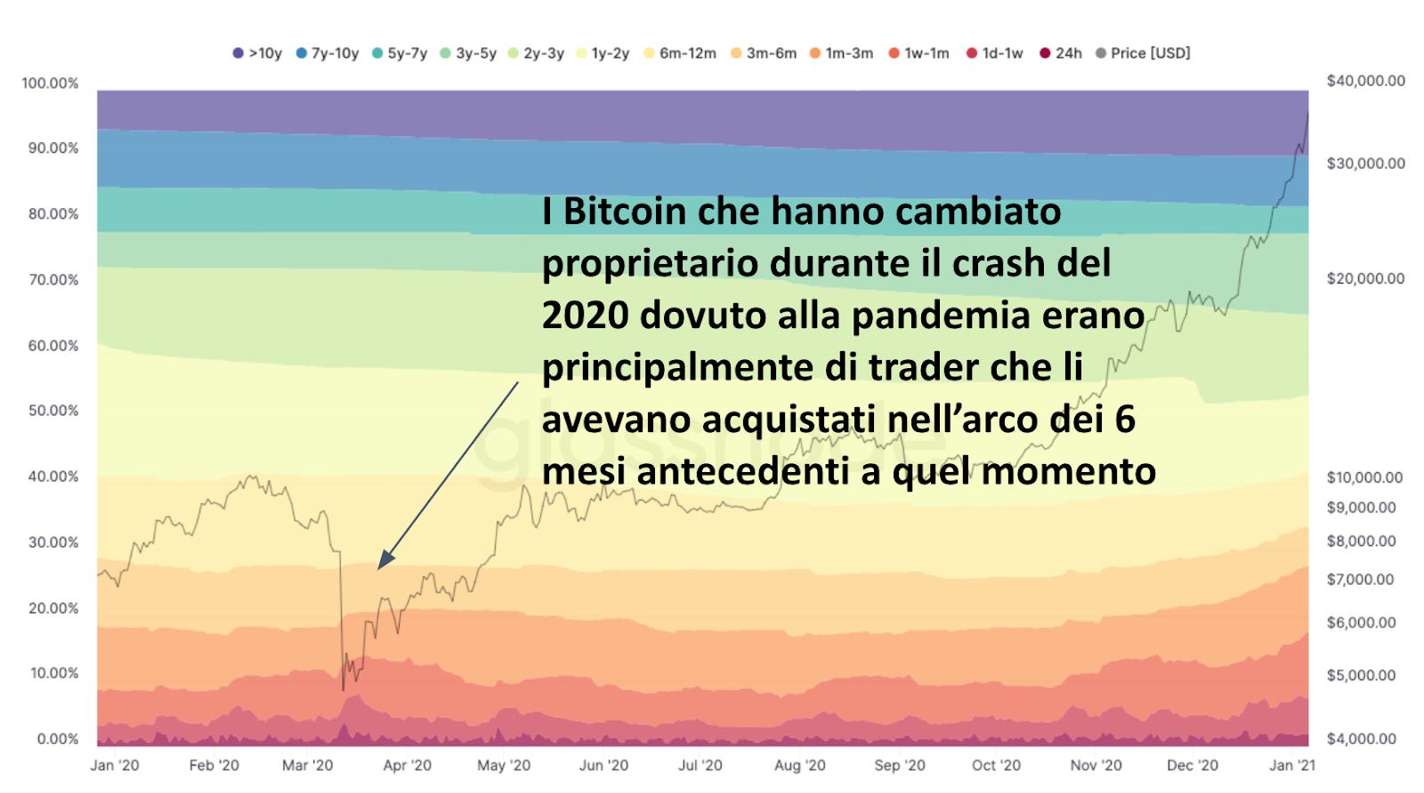 bitcoin investitori demografici piattaforme criptovalute exchange
