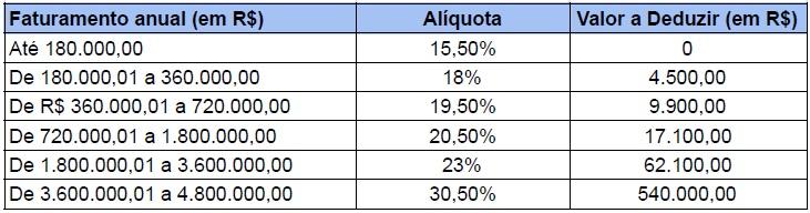 Cálculo do Anexo V Simples Nacional