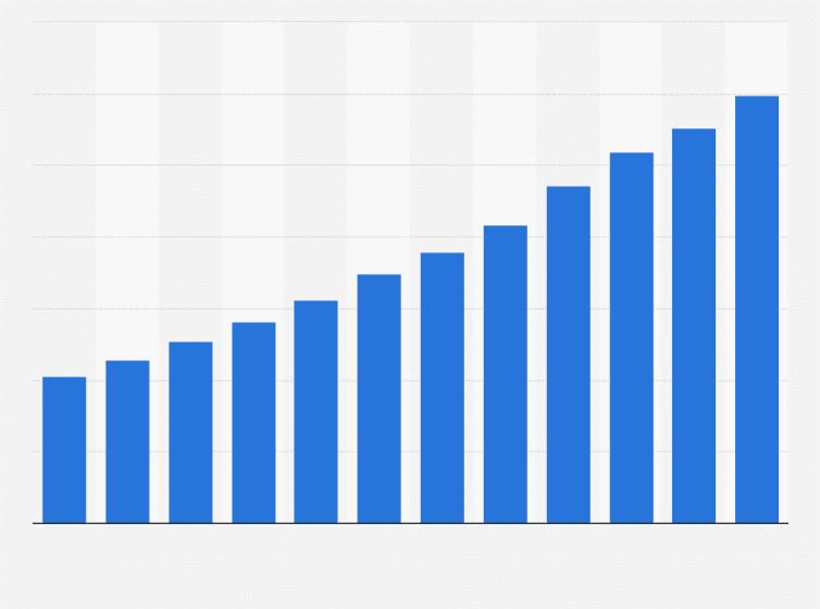 Cần đo lường kết quả của marketing online