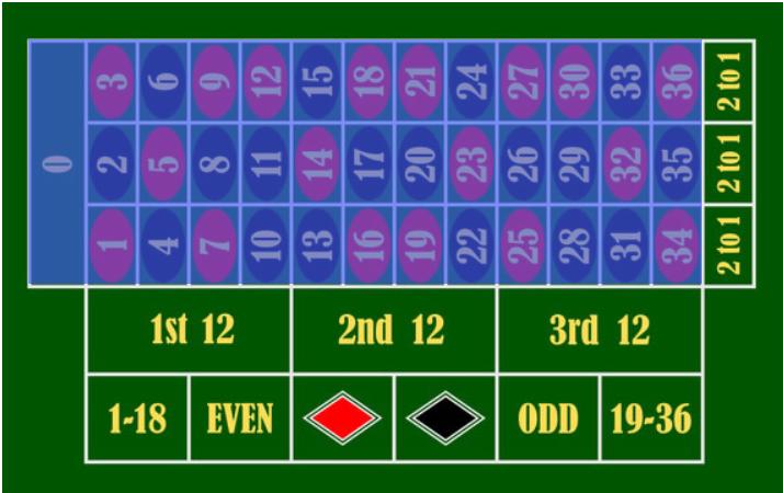 Roulette inside bet