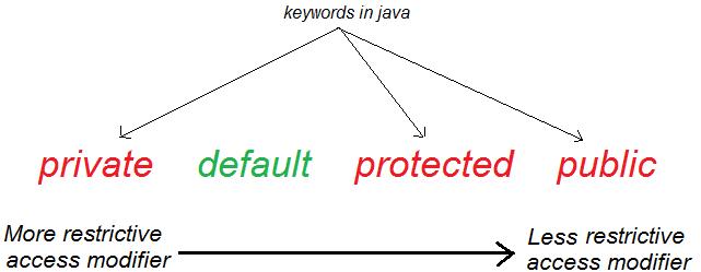 JavaMadeSoEasy com (JMSE): 4 oops (object oriented programming