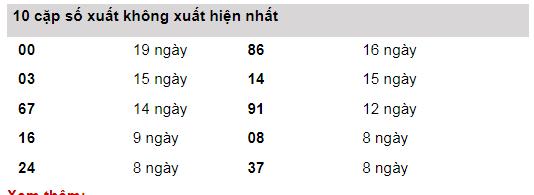 Bảng thống kê lô gan ngày 03/02/2020