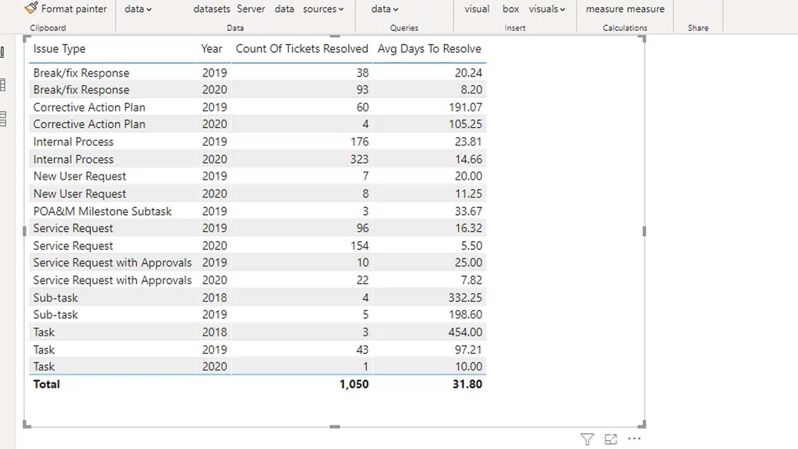 Power BI Slope Chart