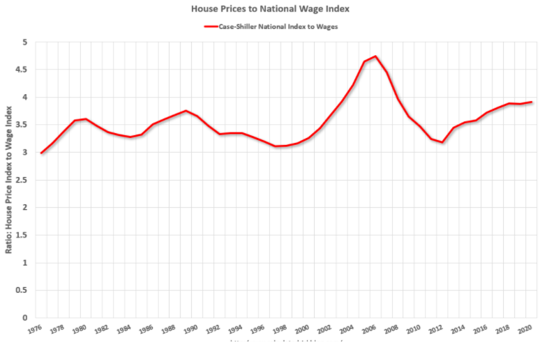 Housing-Prices-to-national-wage-Index