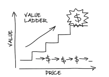 A picture excerpt from Russell Brunson dotcom secrets first sectionof the value ladder
