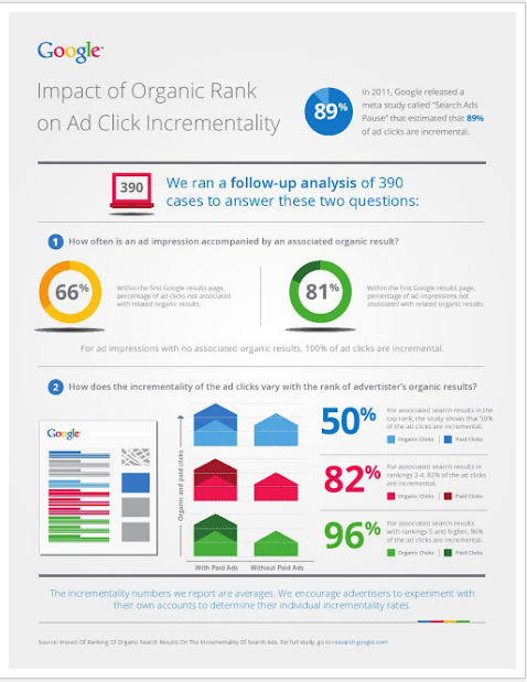 impact of organic ranking infographic