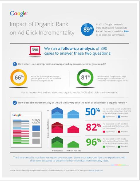 impact of organic ranking infographic