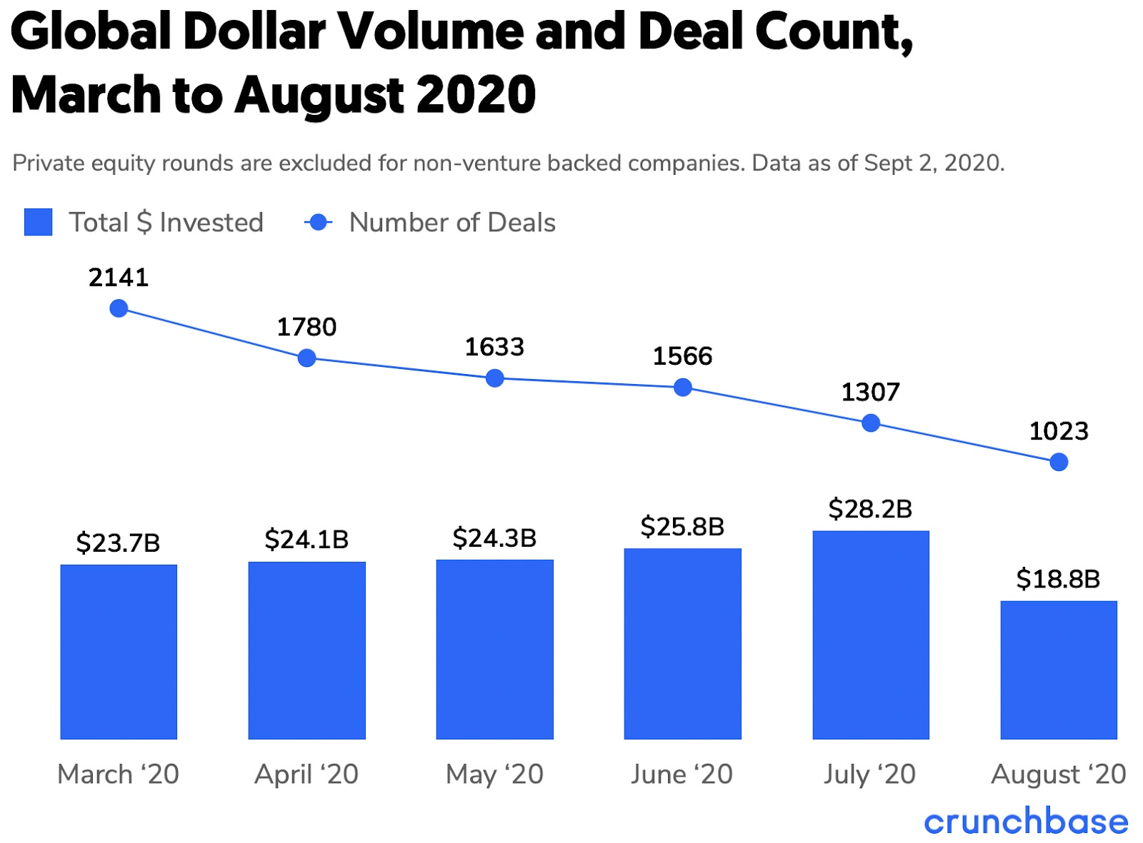 global venture funding march to august 2020