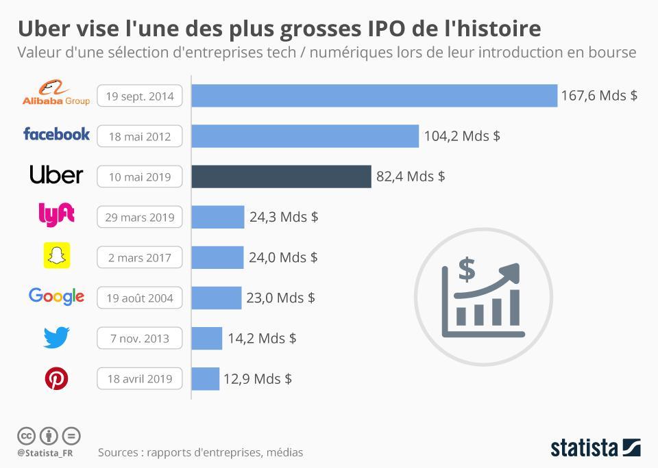 Graphique: Uber vise l'une des plus grosses IPO de l'histoire ...