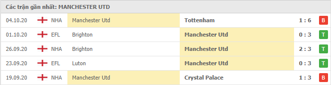 Thành tích của Manchester United trong 5 trận đấu gần đây
