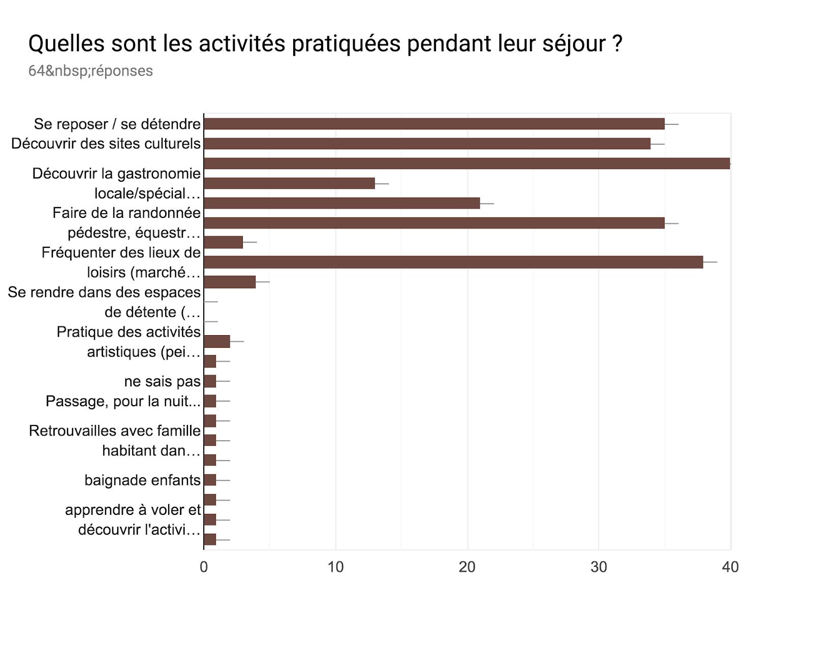 Tableau des réponses au formulaire Forms. Titre de la question: Quelles sont les activités pratiquées pendant leur séjour ?. Nombre de réponses: 64réponses.