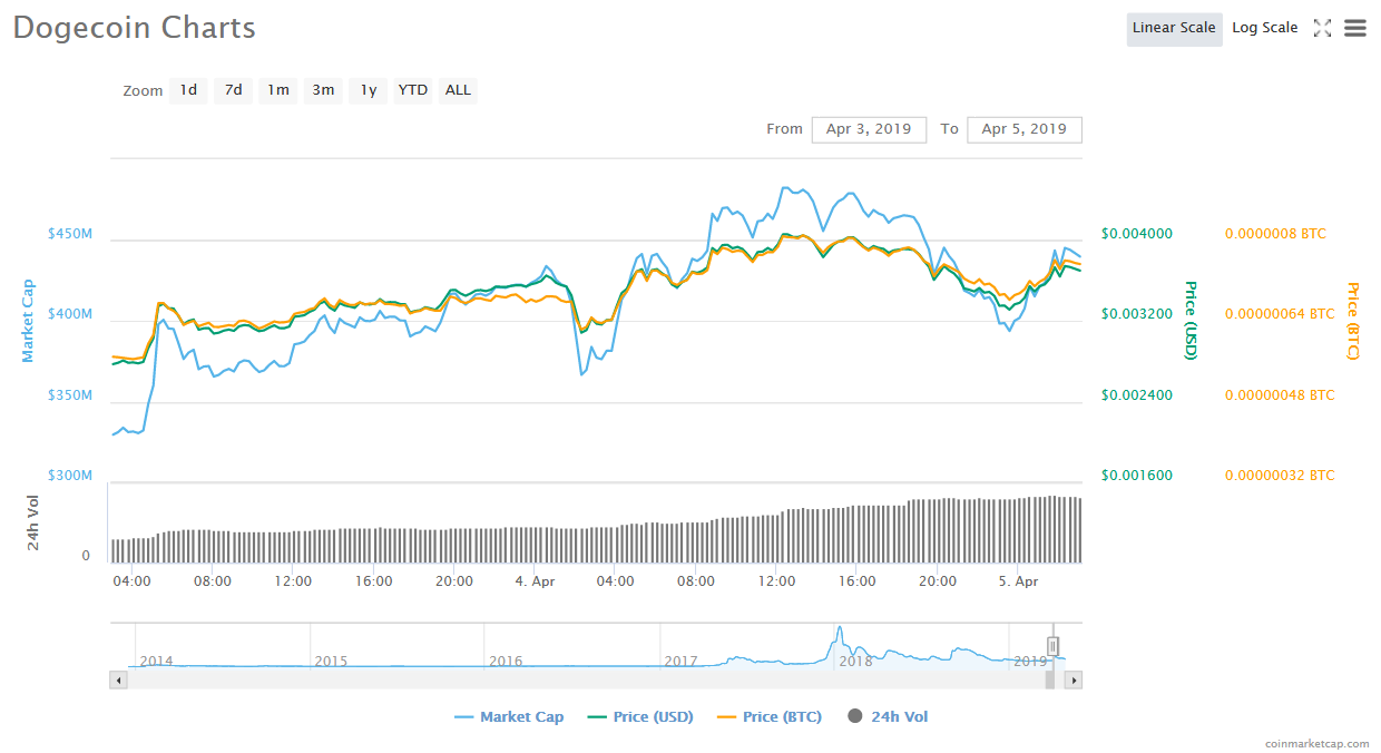 The Future of Dogecoin, will its Price (DOGE/USD) Surge Again?