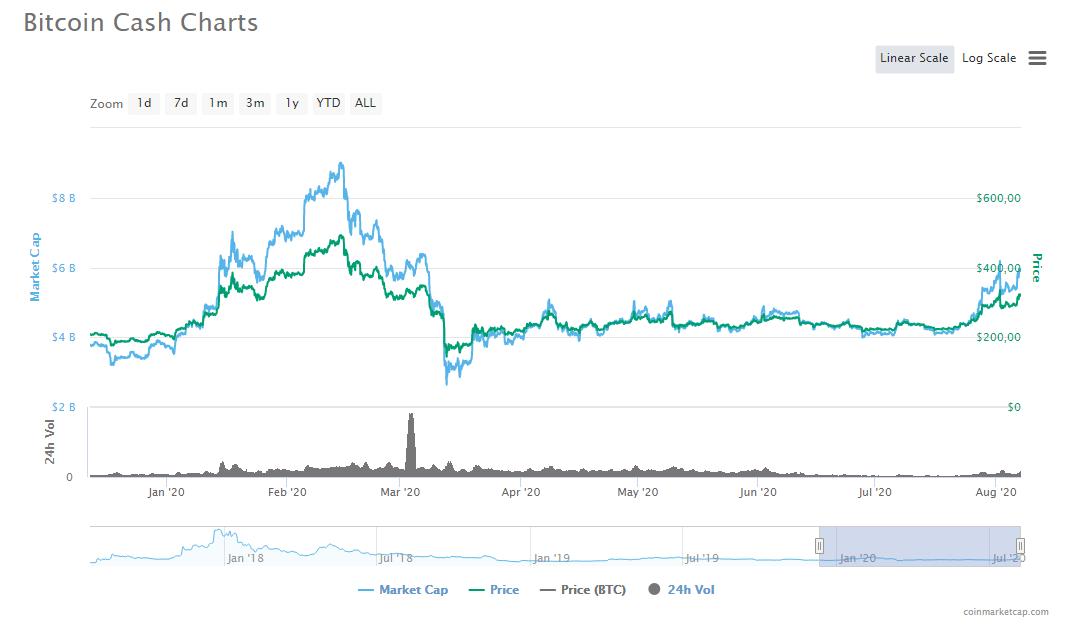 Capitalización, precio y volumen de Bitcoin Cash (BCH). Fuente: CoinMarketCap