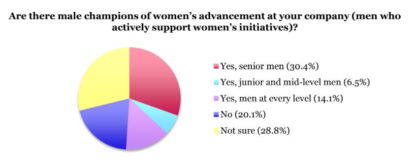 Women in tech males championing women leadership