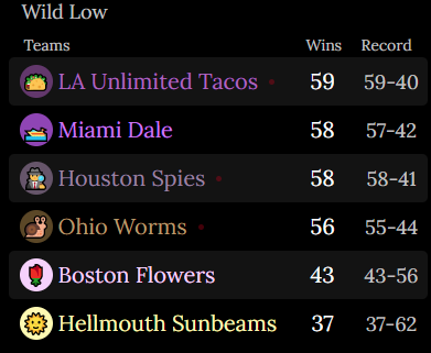An image of the Wild League Standings. First is the LA Unlimited Tacos. 59 Wins. Record of 59 and 40. Second is the Miami Dale. 58 Wins. Record of 57 and 42. Third is the Houston Spies. 58 Wins. Record of 58 and 41. Fourth is the Ohio Worms. 56 Wins. Record of 55 and 44. Fifth is the Boston Flowers. 43 Wins. Record of 43 and 56. Sixth is the Hellmouth Sunbeams. 37 Wins. Record of 37 and 62.