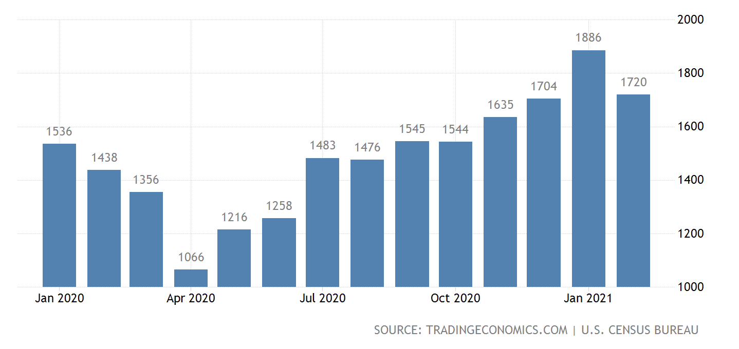 United States Building Permit Growth