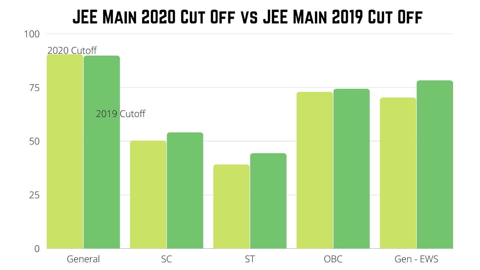 JEE Main 2021 Cut Off