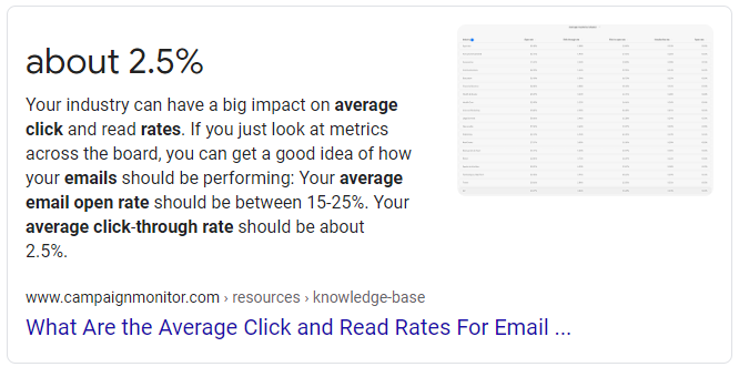 average email clickthrough rate