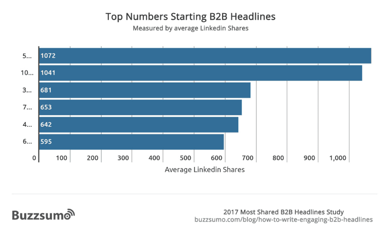 Headlines with numbers