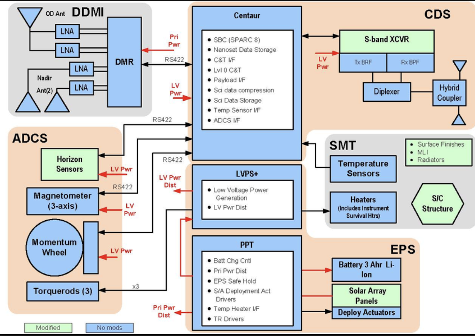Connectivity Risks in Multiboard PCB Systems